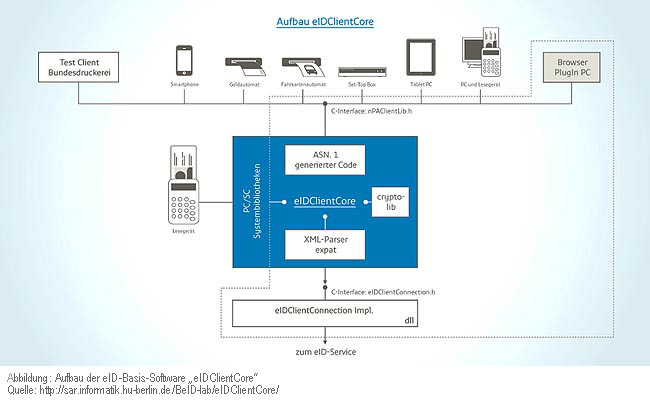 Aufbau der eID-Basis-Software eIDClientCore